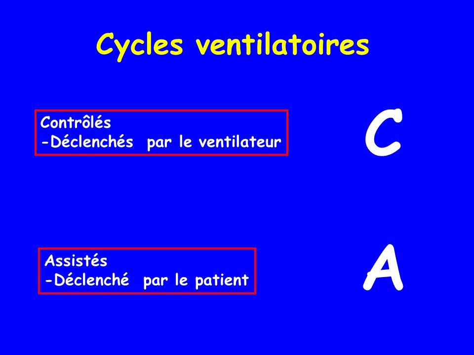 C A Cycles ventilatoires Contrôlés -Déclenchés par le ventilateur