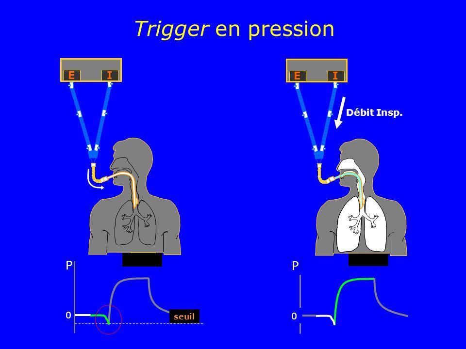 Trigger en pression E I E I Débit Insp. P P seuil