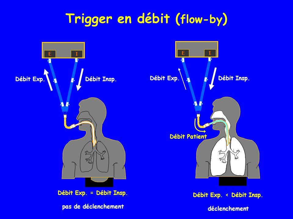 Trigger en débit (flow-by) Débit Exp. < Débit Insp.
