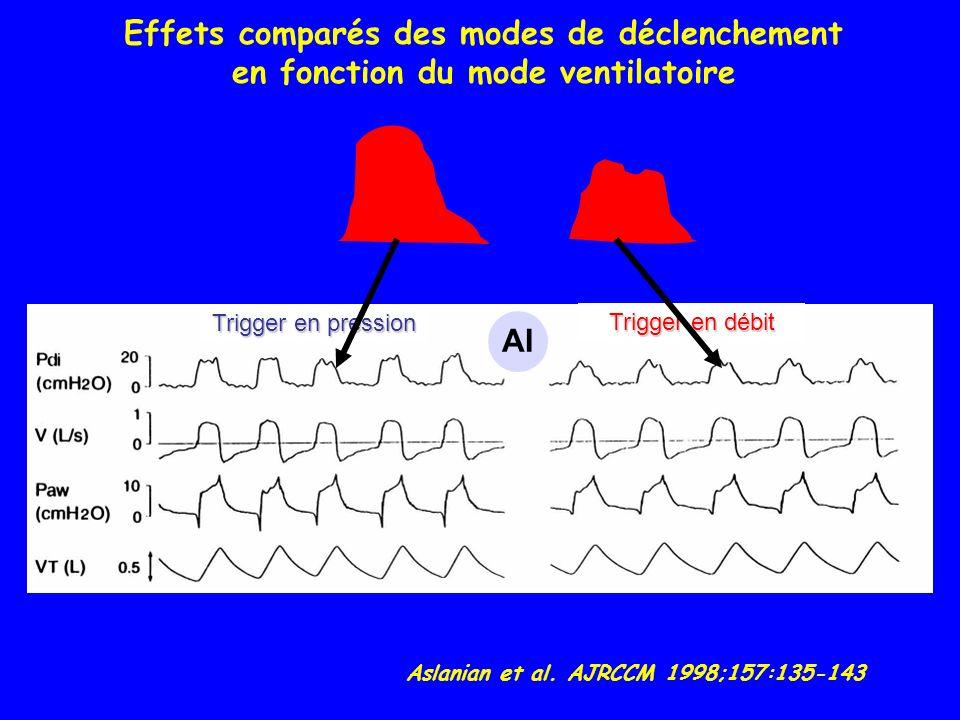 Effets comparés des modes de déclenchement en fonction du mode ventilatoire