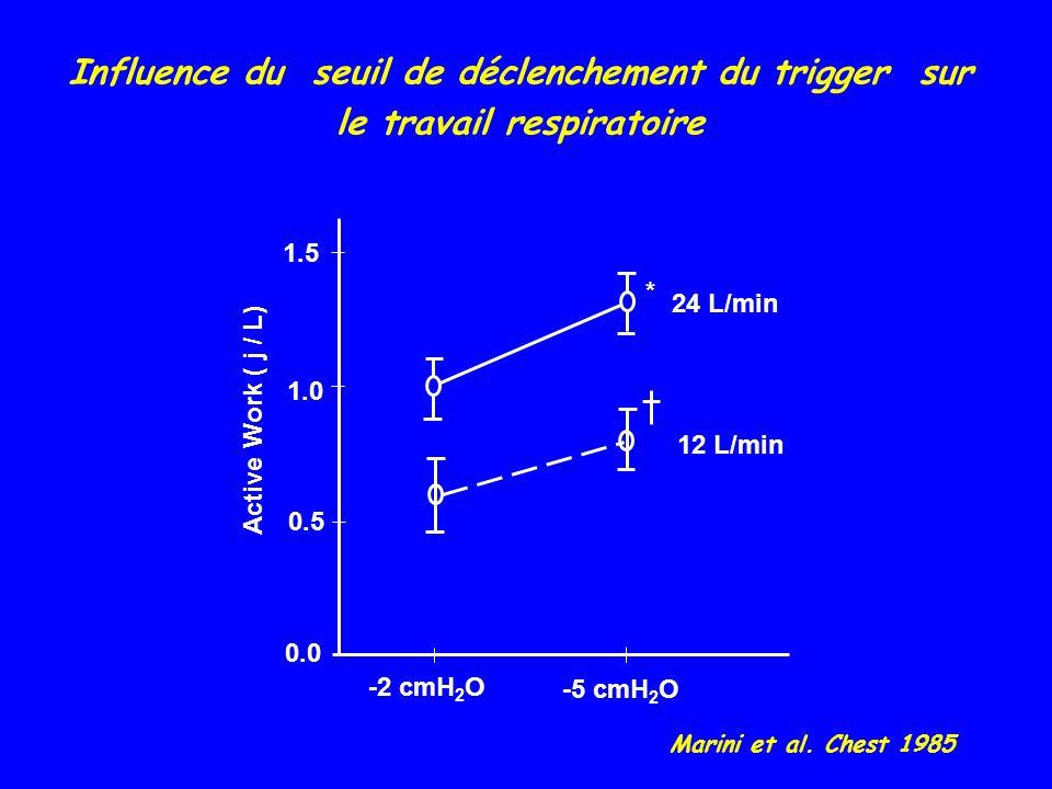 Influence du seuil de déclenchement du trigger sur le travail respiratoire