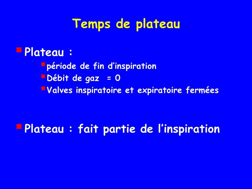 Temps de plateau Plateau : Plateau : fait partie de l'inspiration