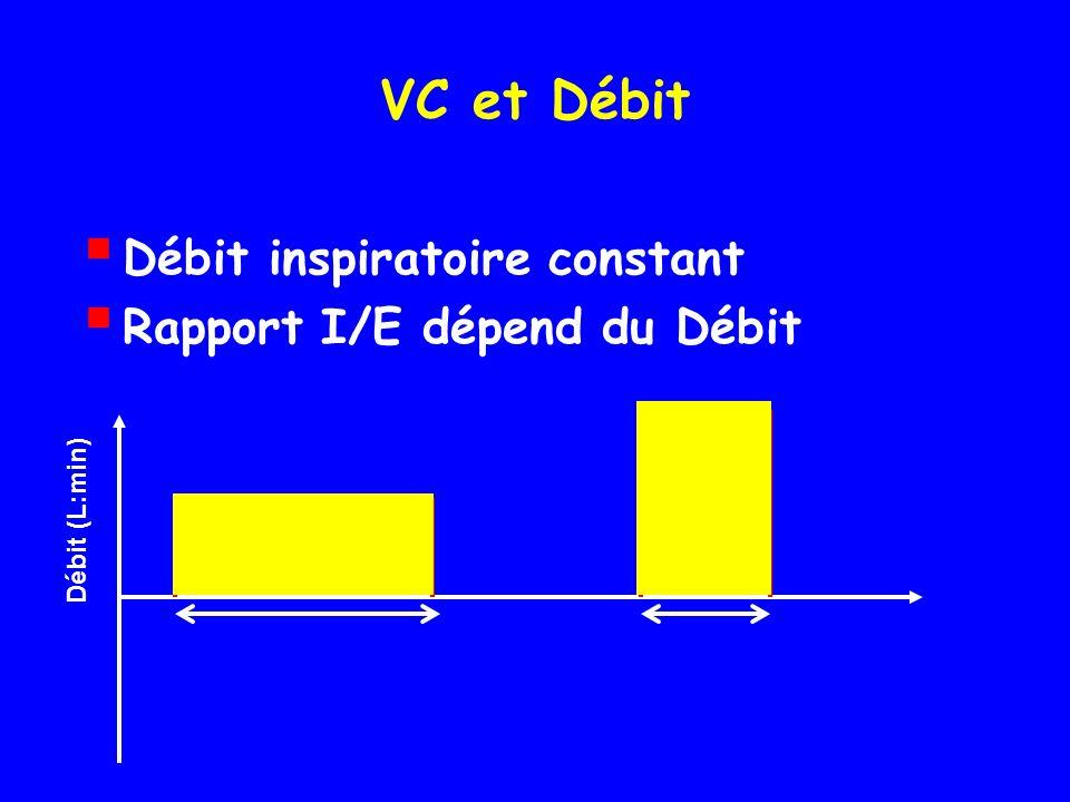 VC et Débit Débit inspiratoire constant Rapport I/E dépend du Débit
