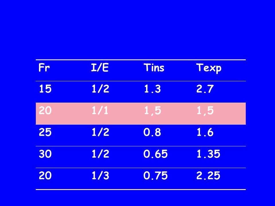 Fr I/E Tins Texp 15 1/2 1.3 2.7 20 1/1 1,5 25 0.8 1.6 30 0.65 1.35 1/3 0.75 2.25