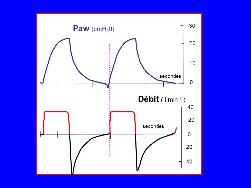 Paw (cmH20) secondes 20 40 30 Débit ( l.min-1 ) 10