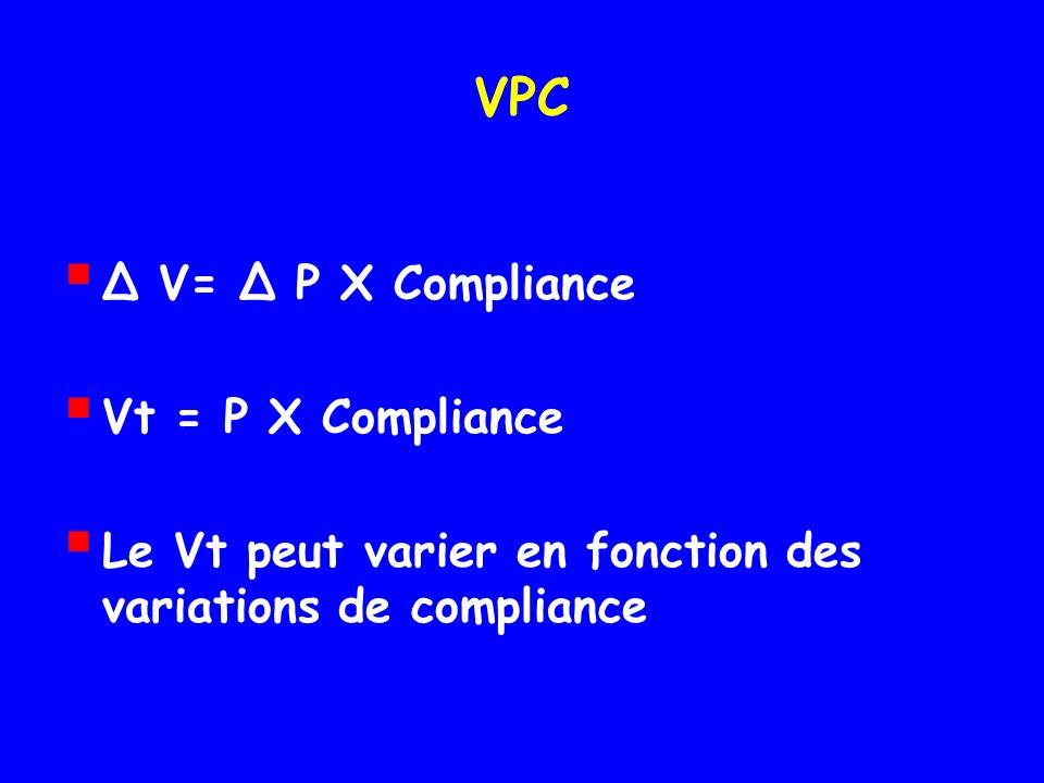 VPC ∆ V= ∆ P X Compliance Vt = P X Compliance