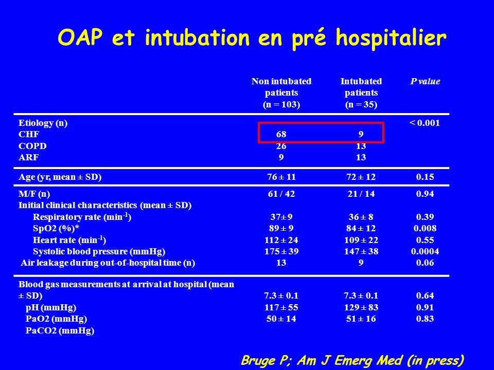 Non intubated patients