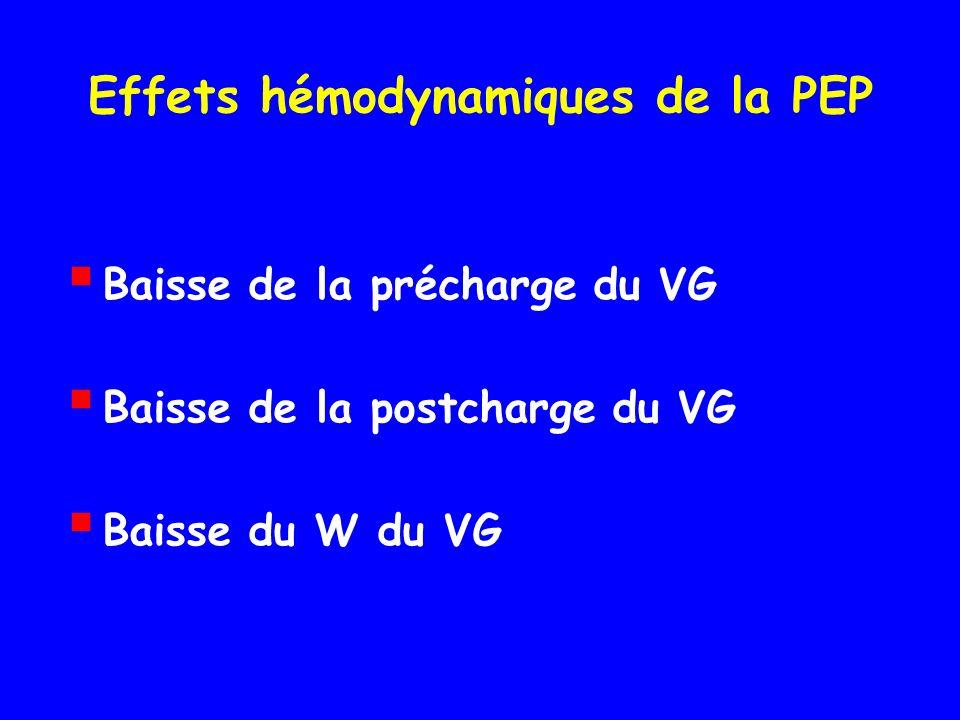 Effets hémodynamiques de la PEP