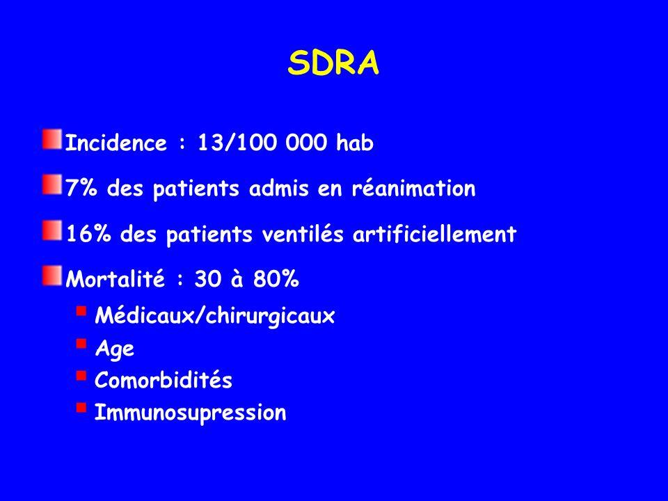 SDRA Incidence : 13/100 000 hab 7% des patients admis en réanimation