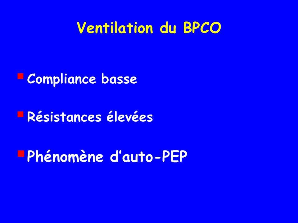 Ventilation du BPCO Phénomène d'auto-PEP Compliance basse