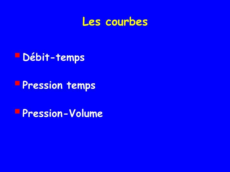 Les courbes Débit-temps Pression temps Pression-Volume