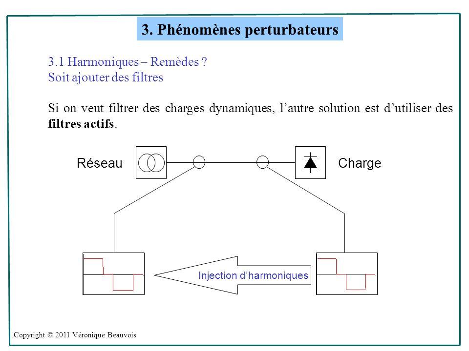 Injection d'harmoniques
