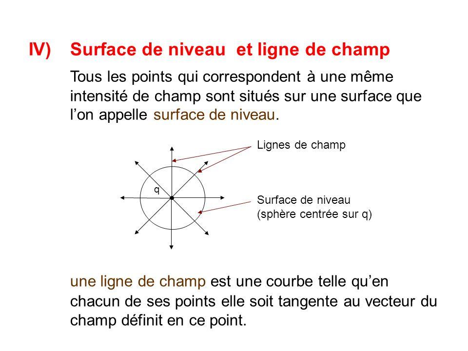 IV) Surface de niveau et ligne de champ