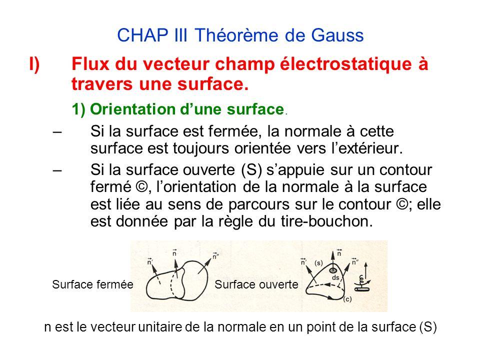 CHAP III Théorème de Gauss