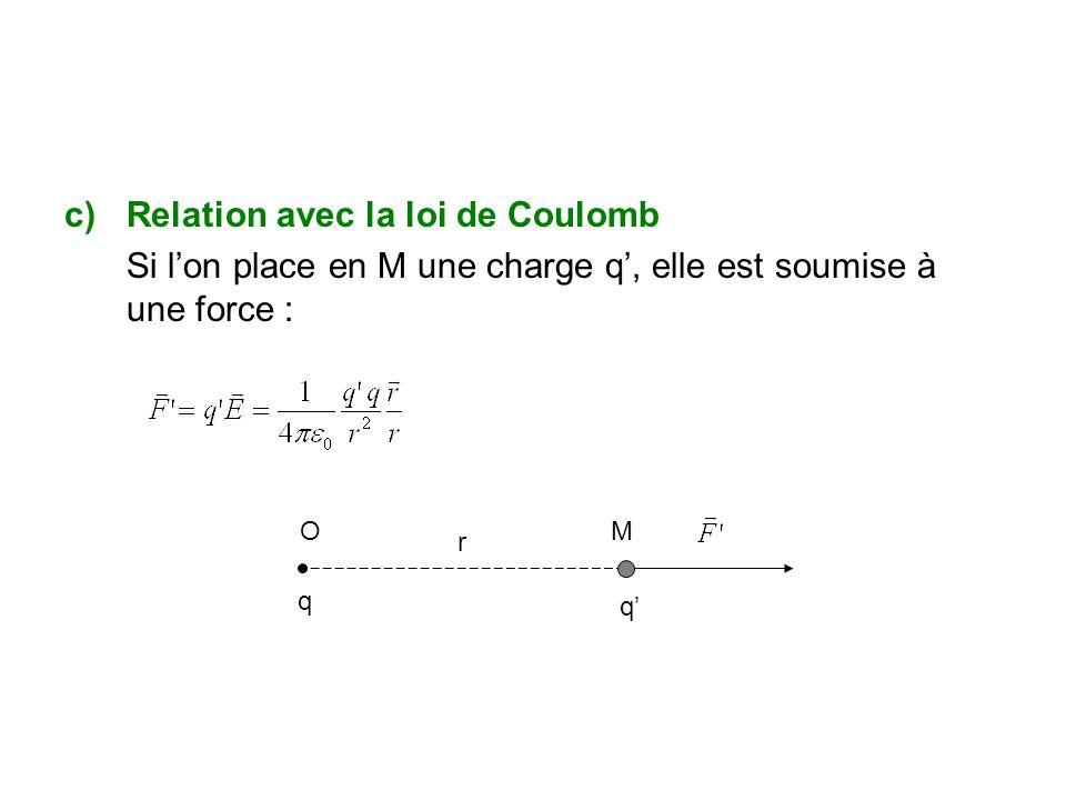Relation avec la loi de Coulomb