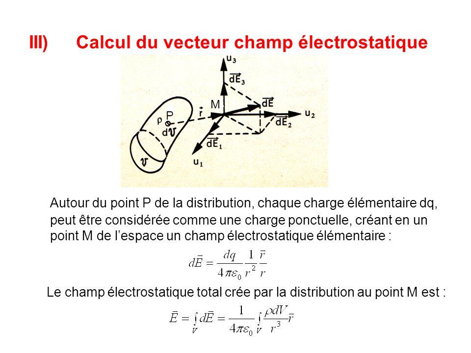 III) Calcul du vecteur champ électrostatique