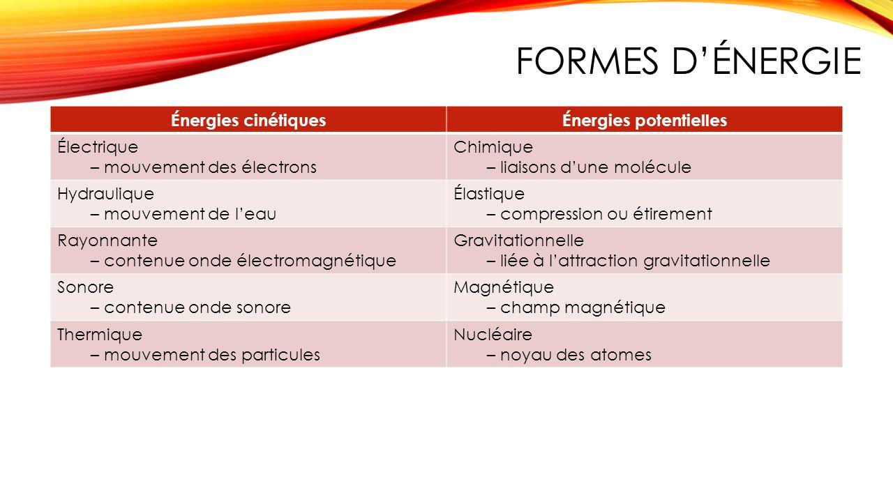 Énergies potentielles