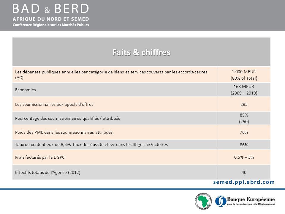 Faits & chiffres Les dépenses publiques annuelles par catégorie de biens et services couverts par les accords-cadres (AC)