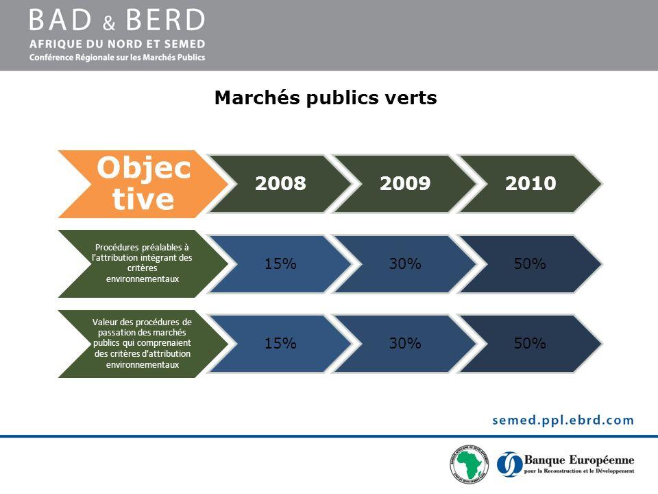Objective Marchés publics verts 2008 2009 2010 15% 30% 50%