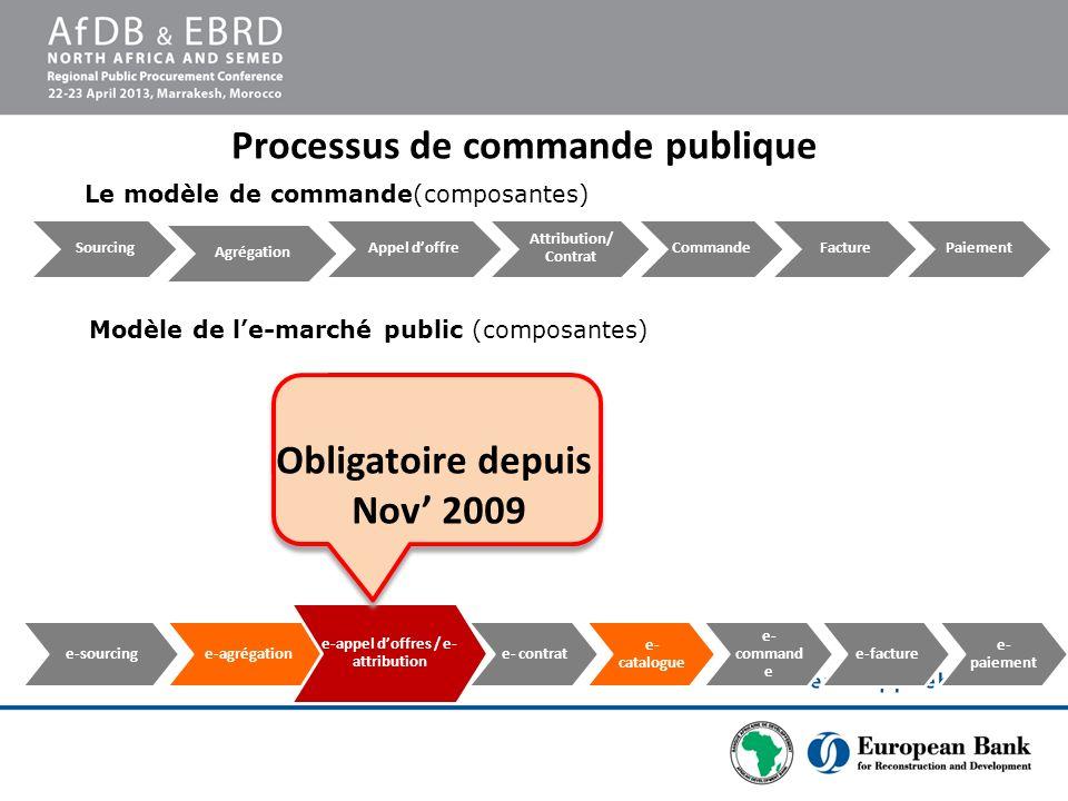 Processus de commande publique e-appel d'offres / e-attribution