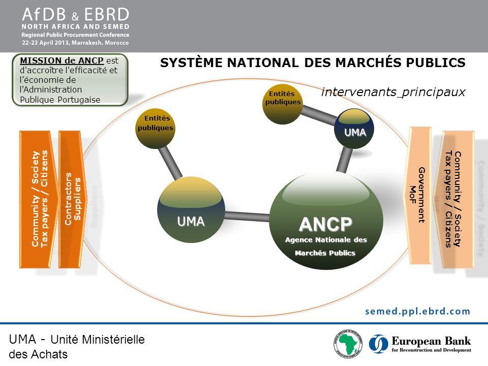Agence Nationale des Marchés Publics