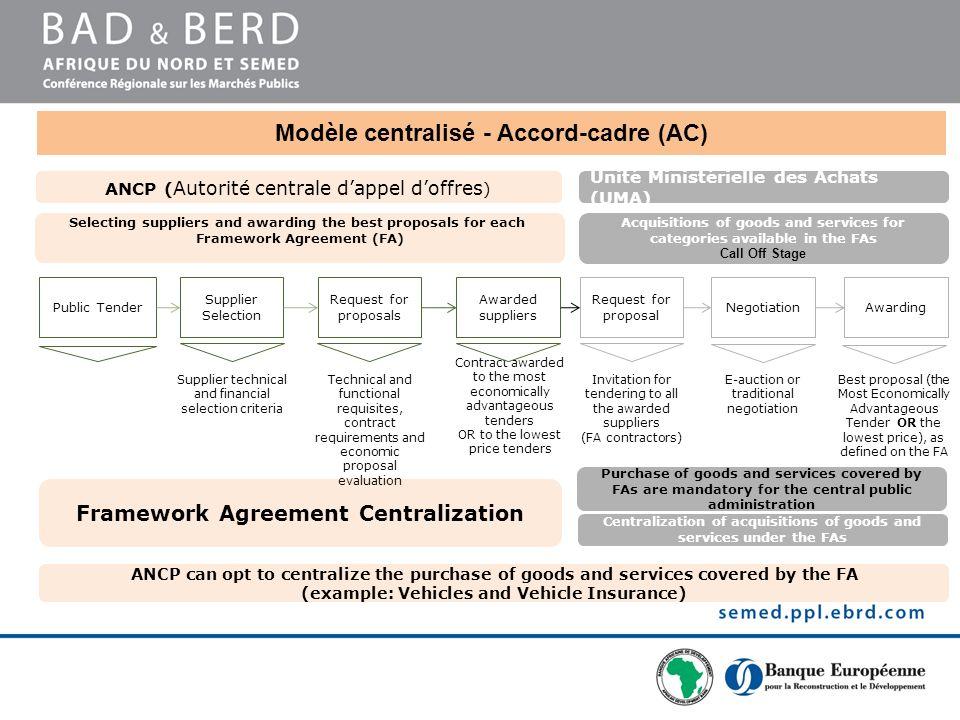 Modèle centralisé - Accord-cadre (AC)