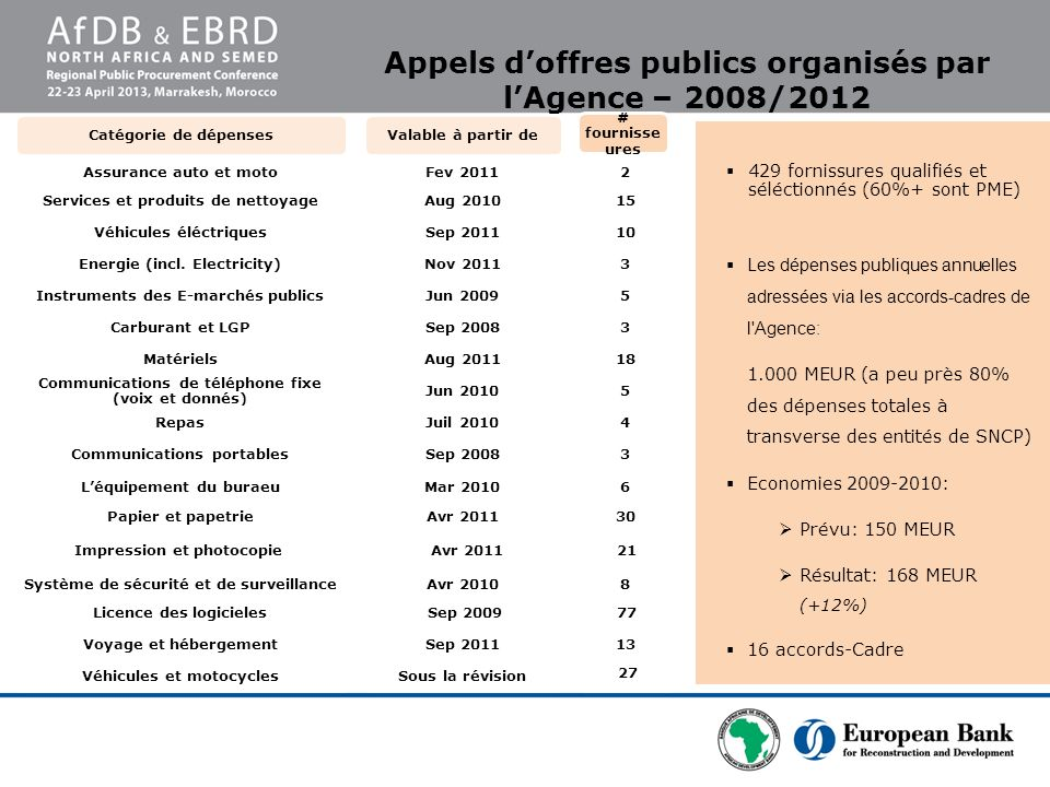 Appels d'offres publics organisés par l'Agence – 2008/2012