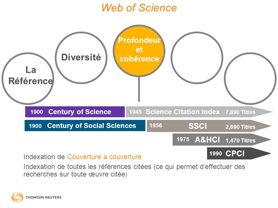Science Citation Index 7,890 Titres Century of Social Sciences