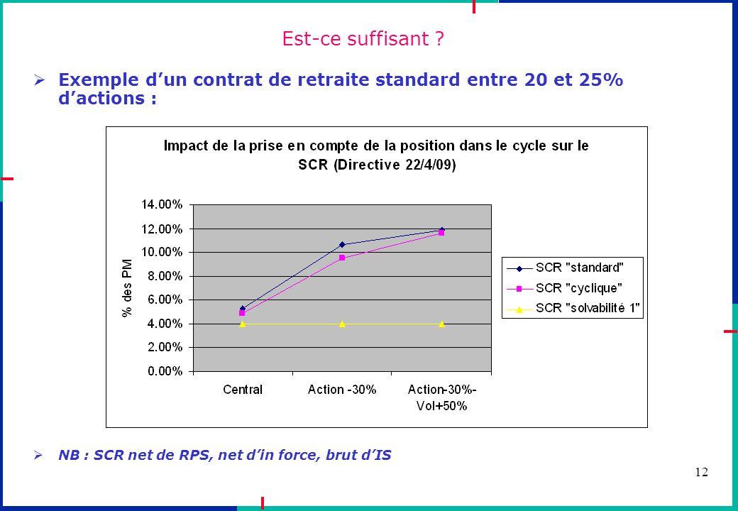Est-ce suffisant Exemple d'un contrat de retraite standard entre 20 et 25% d'actions : NB : SCR net de RPS, net d'in force, brut d'IS.