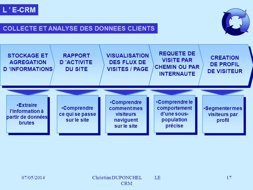 L ' E-CRM COLLECTE ET ANALYSE DES DONNEES CLIENTS REQUETE DE