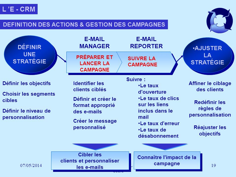 L 'E - CRM DEFINITION DES ACTIONS & GESTION DES CAMPAGNES