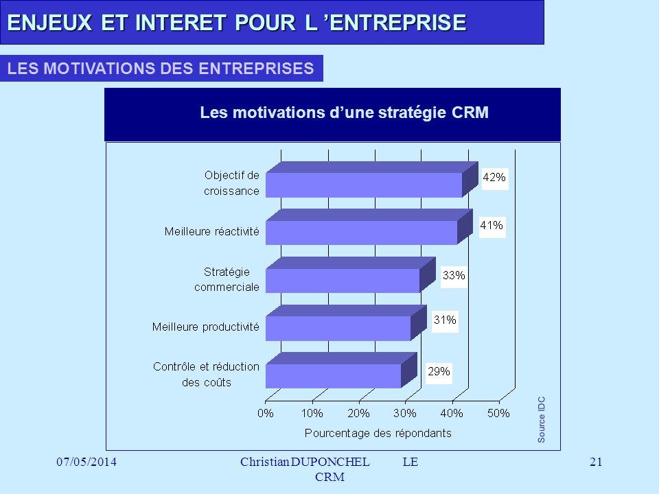 Les motivations d'une stratégie CRM