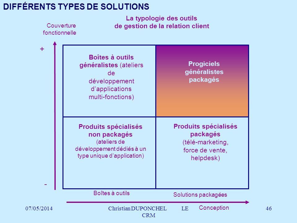 DIFFÉRENTS TYPES DE SOLUTIONS