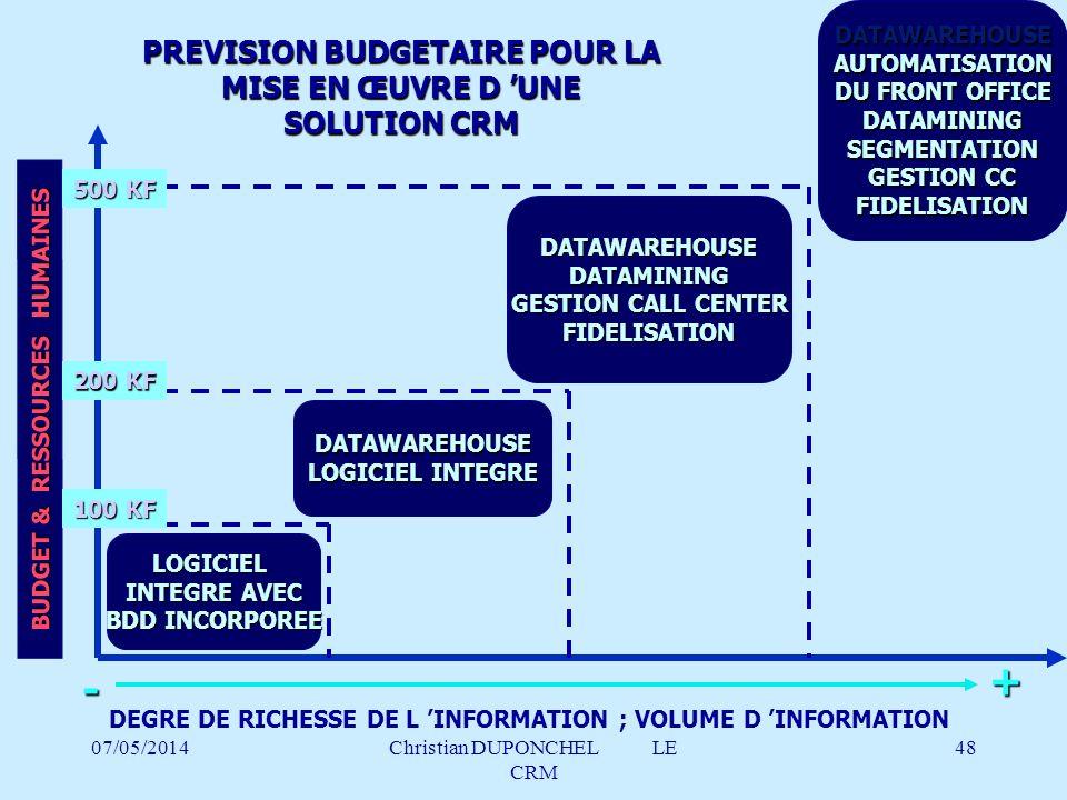 + - PREVISION BUDGETAIRE POUR LA MISE EN ŒUVRE D 'UNE SOLUTION CRM