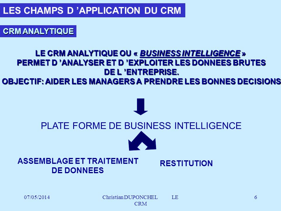 LES CHAMPS D 'APPLICATION DU CRM