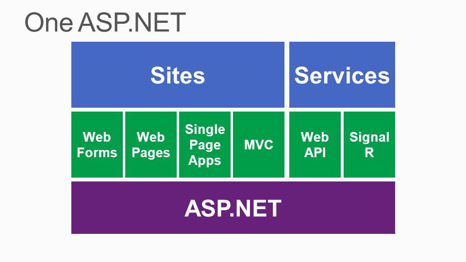 One ASP.NET Sites Services ASP.NET Web Forms Web Pages