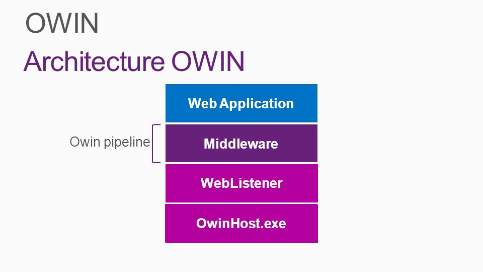 OWIN Architecture OWIN Web Application Middleware Owin pipeline Server