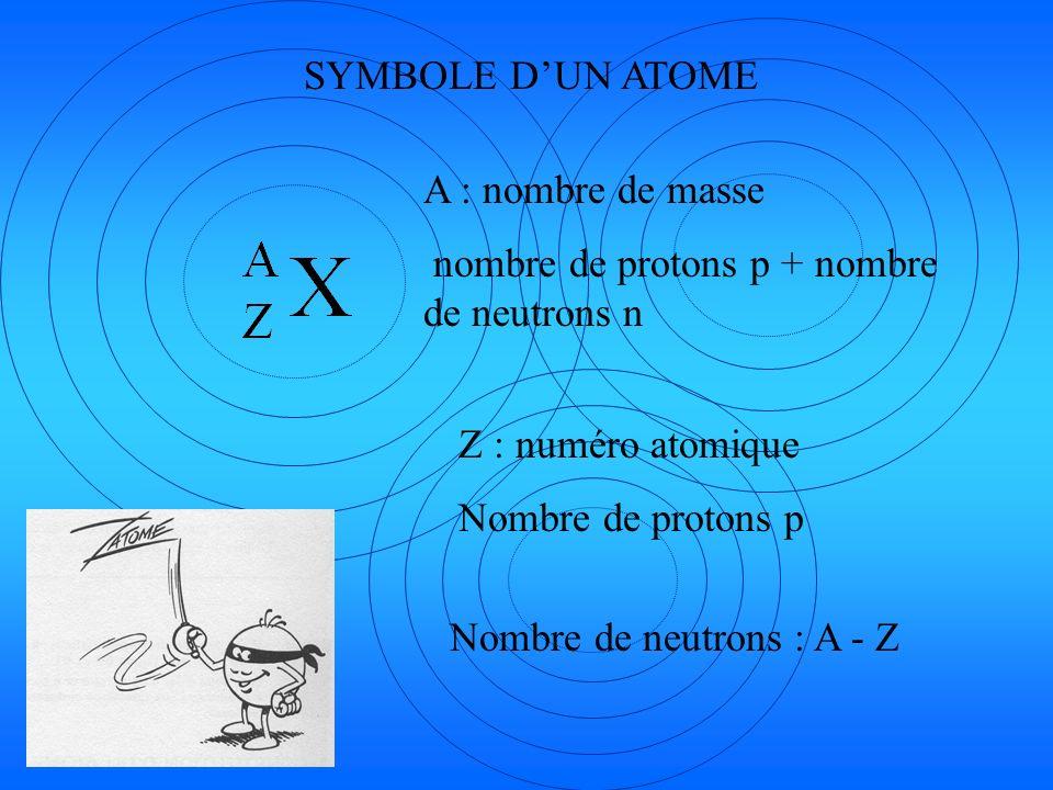 SYMBOLE D'UN ATOME A : nombre de masse. nombre de protons p + nombre de neutrons n. Z : numéro atomique.