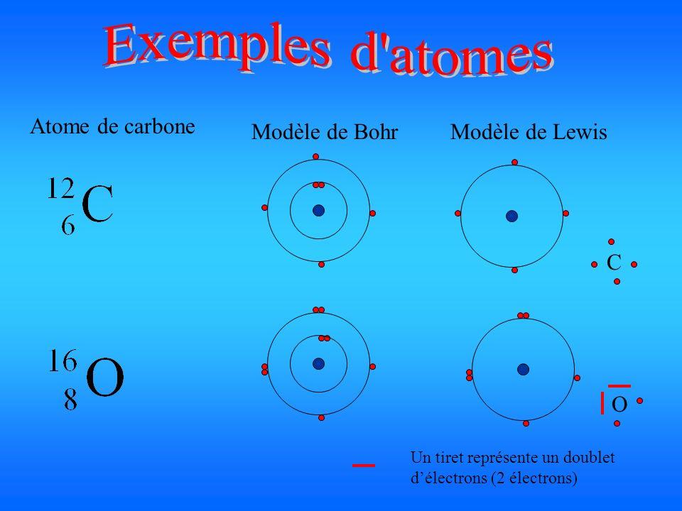 Exemples d atomes Atome de carbone Modèle de Bohr Modèle de Lewis C O
