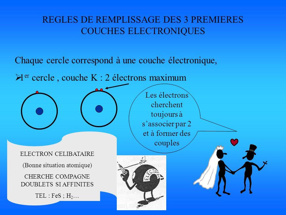 REGLES DE REMPLISSAGE DES 3 PREMIERES COUCHES ELECTRONIQUES