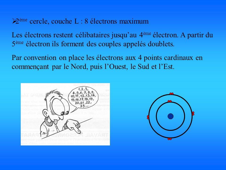 2ème cercle, couche L : 8 électrons maximum