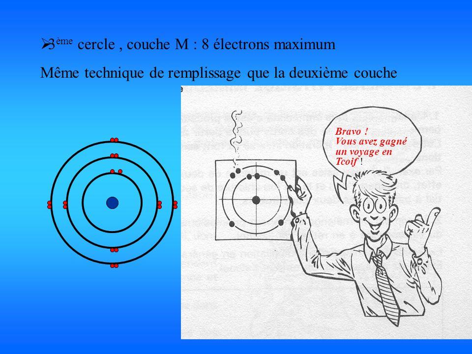 3ème cercle , couche M : 8 électrons maximum