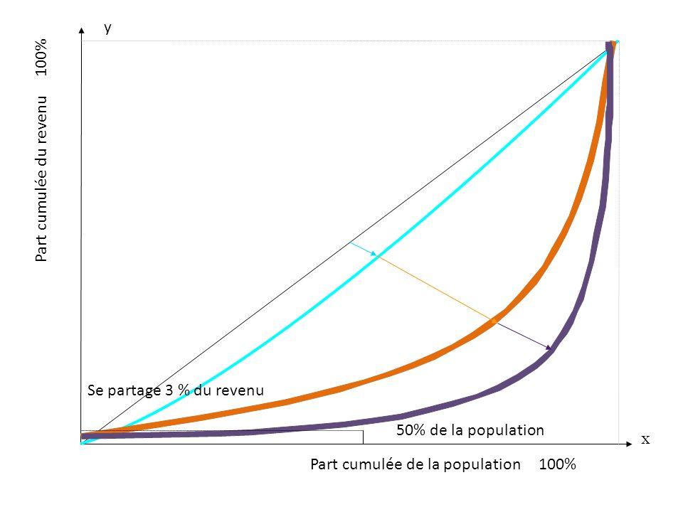 Part cumulée de la population 100%