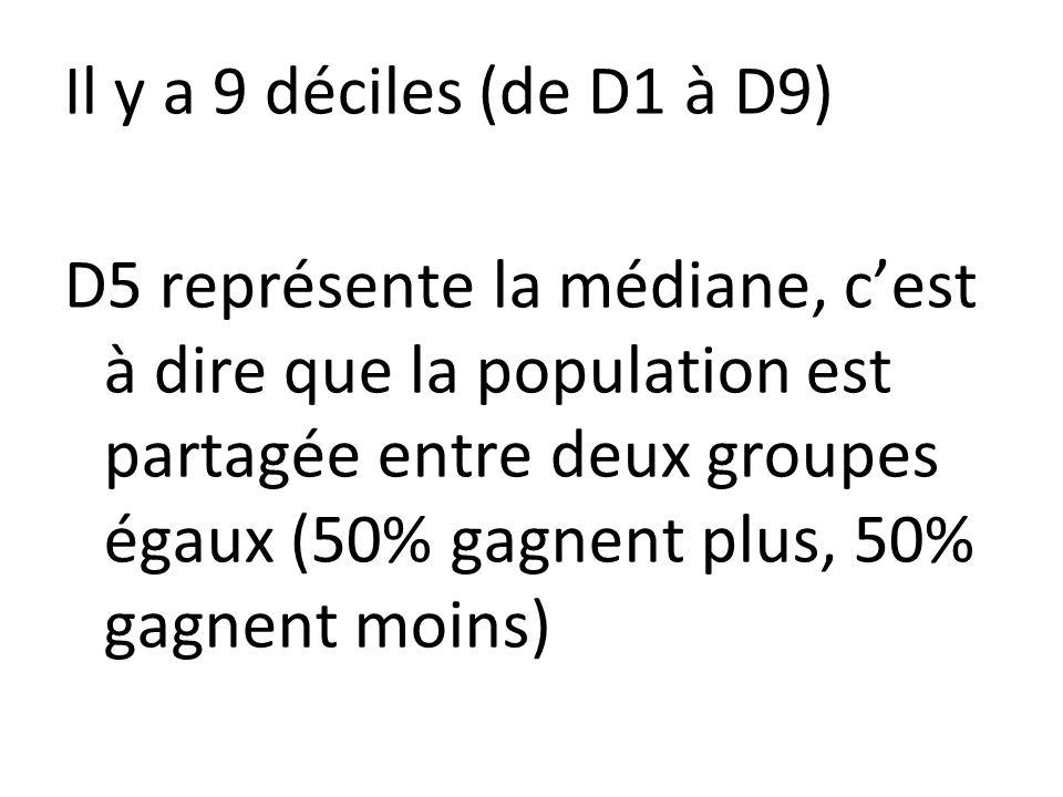 Il y a 9 déciles (de D1 à D9) D5 représente la médiane, c'est à dire que la population est partagée entre deux groupes égaux (50% gagnent plus, 50% gagnent moins)