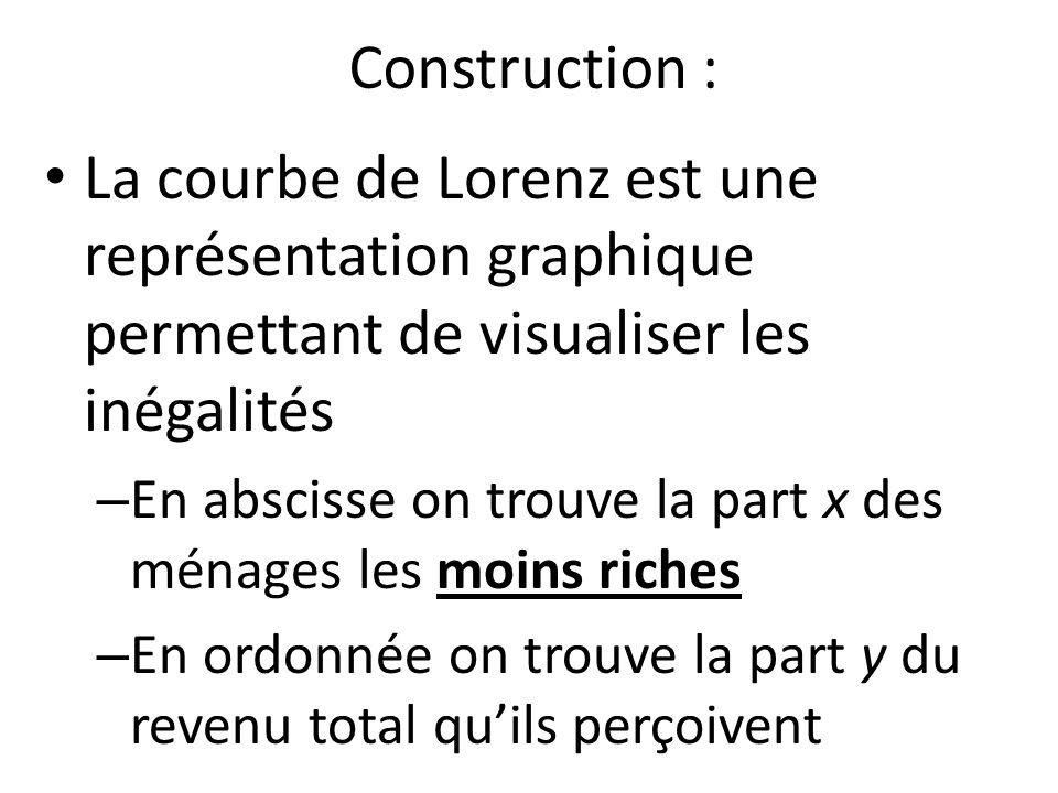 Construction : La courbe de Lorenz est une représentation graphique permettant de visualiser les inégalités.