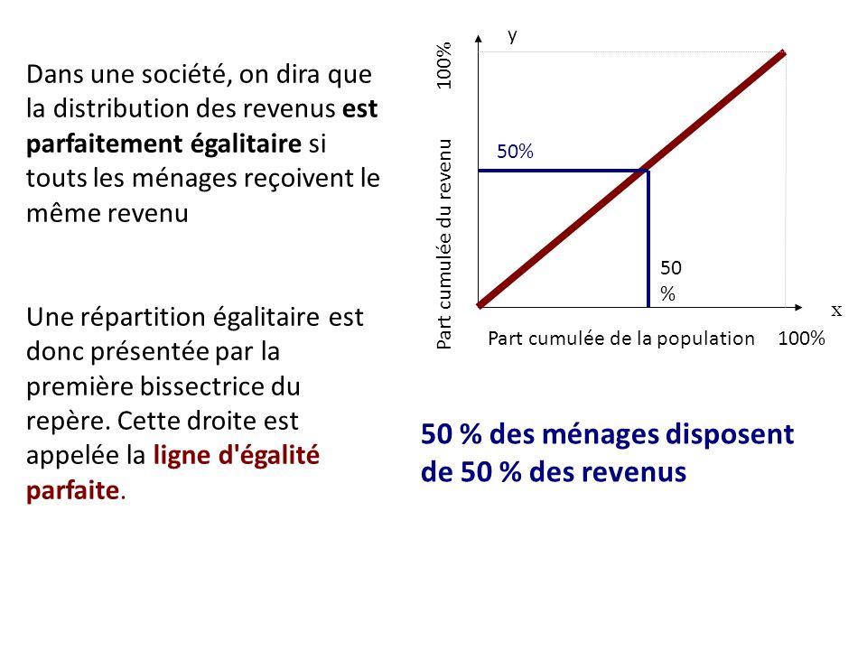50 % des ménages disposent de 50 % des revenus