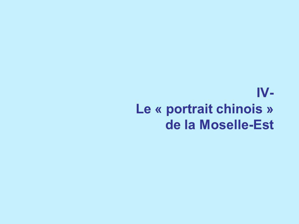 IV- Le « portrait chinois » de la Moselle-Est