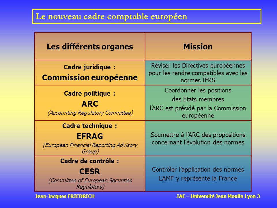 Le nouveau cadre comptable européen