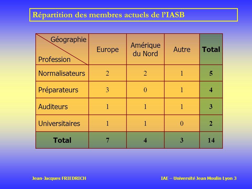 Répartition des membres actuels de l'IASB