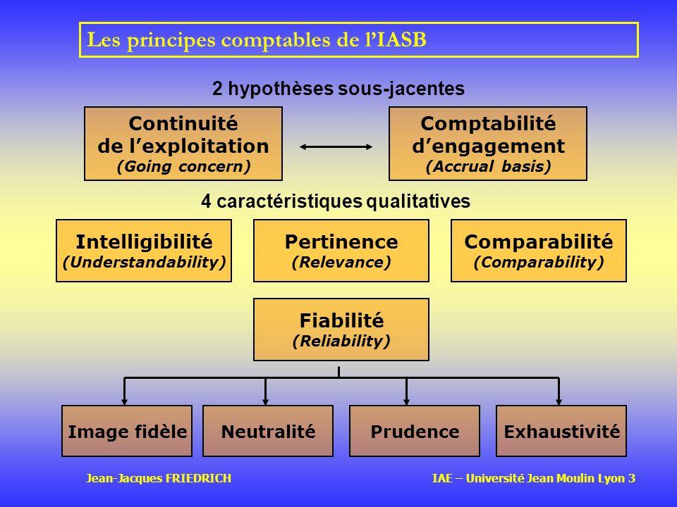 Les principes comptables de l'IASB